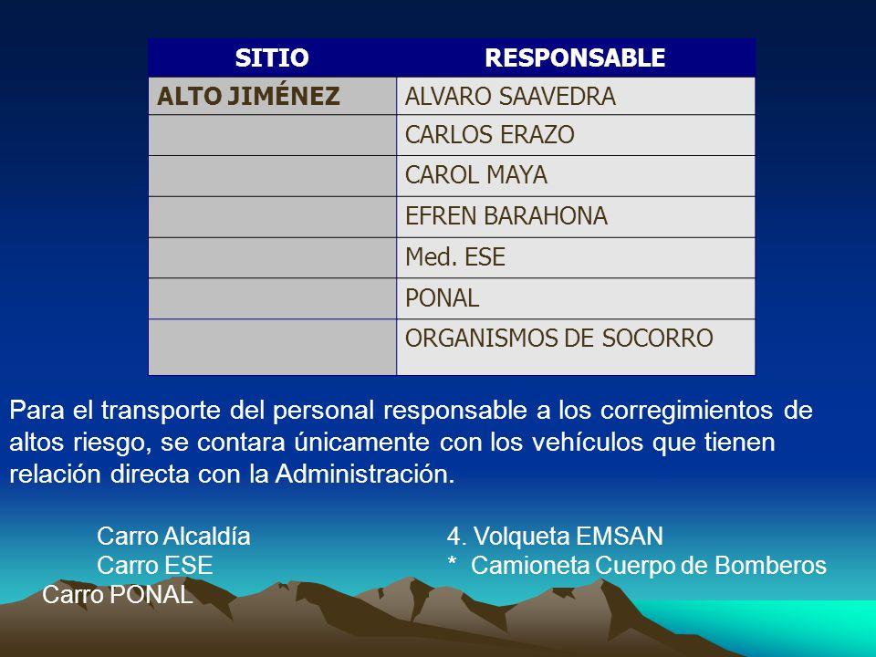 SITIORESPONSABLE ALTO JIMÉNEZALVARO SAAVEDRA CARLOS ERAZO CAROL MAYA EFREN BARAHONA Med.