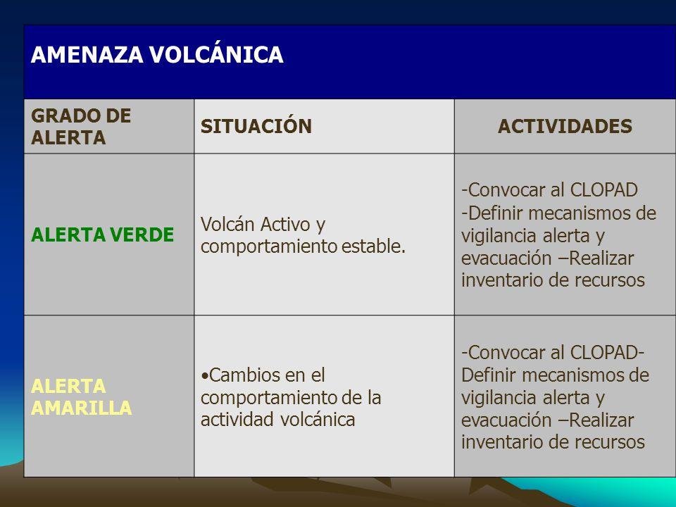 AMENAZA VOLCÁNICA GRADO DE ALERTA SITUACIÓNACTIVIDADES ALERTA VERDE Volcán Activo y comportamiento estable.