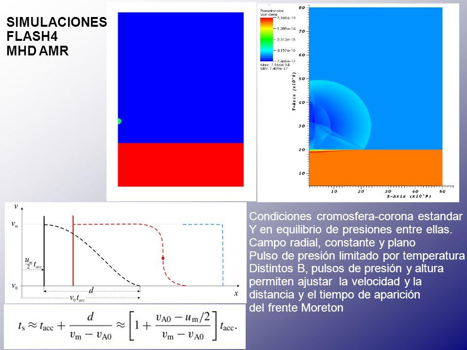 Condiciones cromosfera-corona estandar Y en equilibrio de presiones entre ellas.