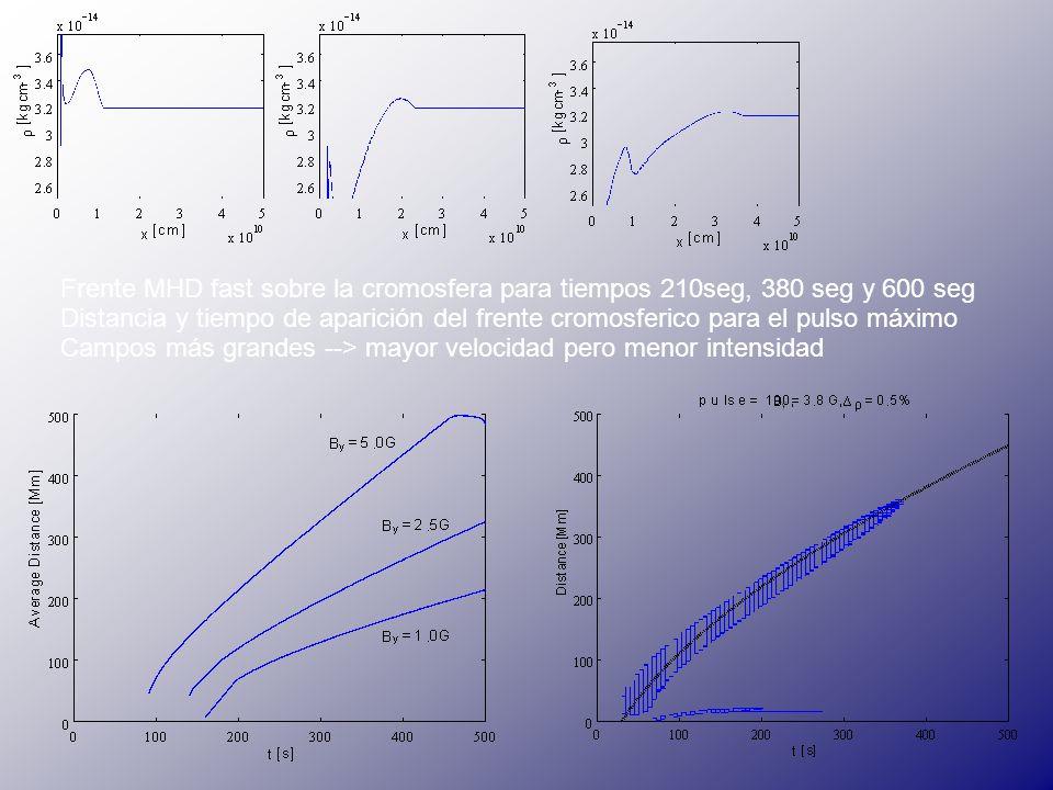 Frente MHD fast sobre la cromosfera para tiempos 210seg, 380 seg y 600 seg Distancia y tiempo de aparición del frente cromosferico para el pulso máximo Campos más grandes --> mayor velocidad pero menor intensidad