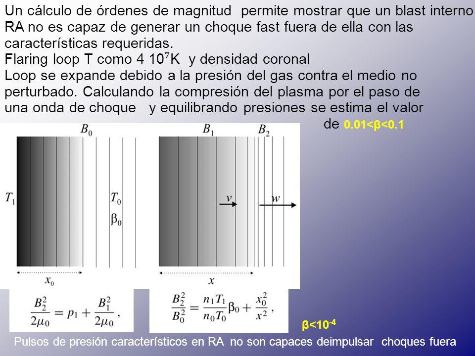 β<10 -4 Un cálculo de órdenes de magnitud permite mostrar que un blast interno RA no es capaz de generar un choque fast fuera de ella con las características requeridas.