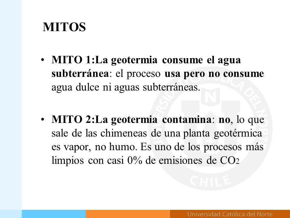 MITOS MITO 1:La geotermia consume el agua subterránea: el proceso usa pero no consume agua dulce ni aguas subterráneas.