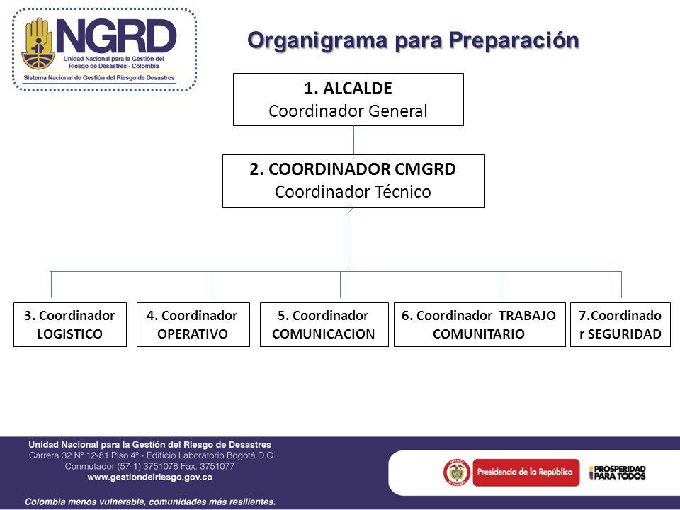 Organigrama para Preparación 1. ALCALDE Coordinador General 2.