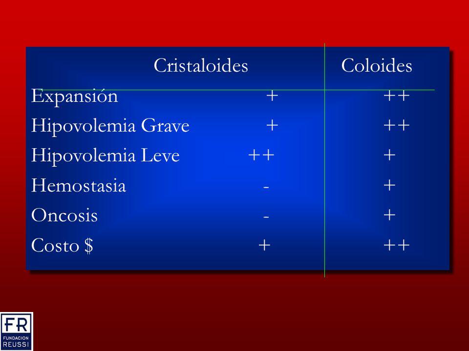 Cristaloides Coloides Expansión+++ Hipovolemia Grave+++ Hipovolemia Leve +++ Hemostasia -+ Oncosis -+ Costo $ +++ Cristaloides Coloides Expansión+++ Hipovolemia Grave+++ Hipovolemia Leve +++ Hemostasia -+ Oncosis -+ Costo $ +++