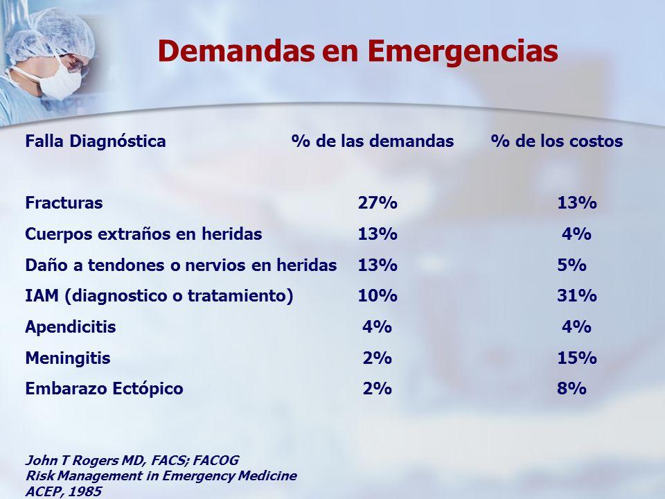 Demandas en Emergencias Falla Diagnóstica% de las demandas% de los costos Fracturas27%13% Cuerpos extraños en heridas13% 4% Daño a tendones o nervios en heridas13%5% IAM (diagnostico o tratamiento)10%31% Apendicitis 4% 4% Meningitis 2%15% Embarazo Ectópico 2%8% John T Rogers MD, FACS; FACOG Risk Management in Emergency Medicine ACEP, 1985
