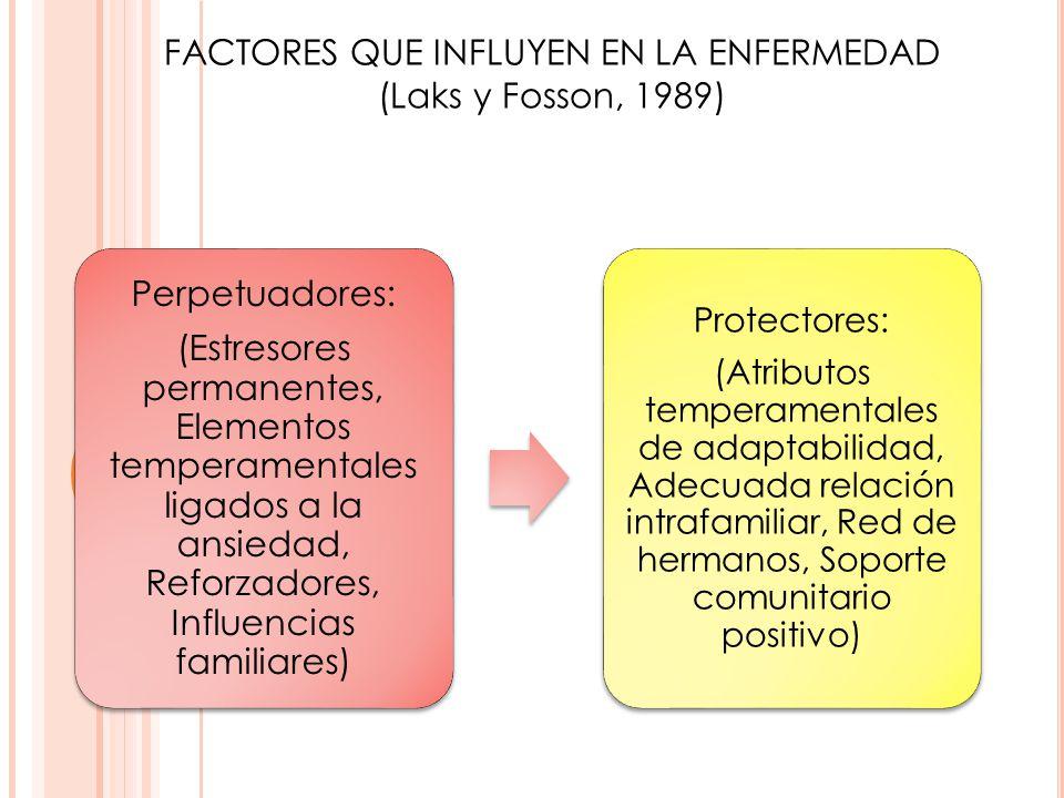 Perpetuadores: (Estresores permanentes, Elementos temperamentales ligados a la ansiedad, Reforzadores, Influencias familiares) Protectores: (Atributos
