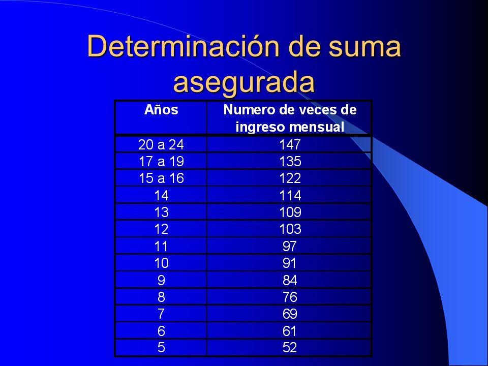 Determinación de suma asegurada Si el ingreso sólo se requiere por un período, actuarialmente se pueden determinar los factores por los cuales multiplicar el ingreso mensual deseado.