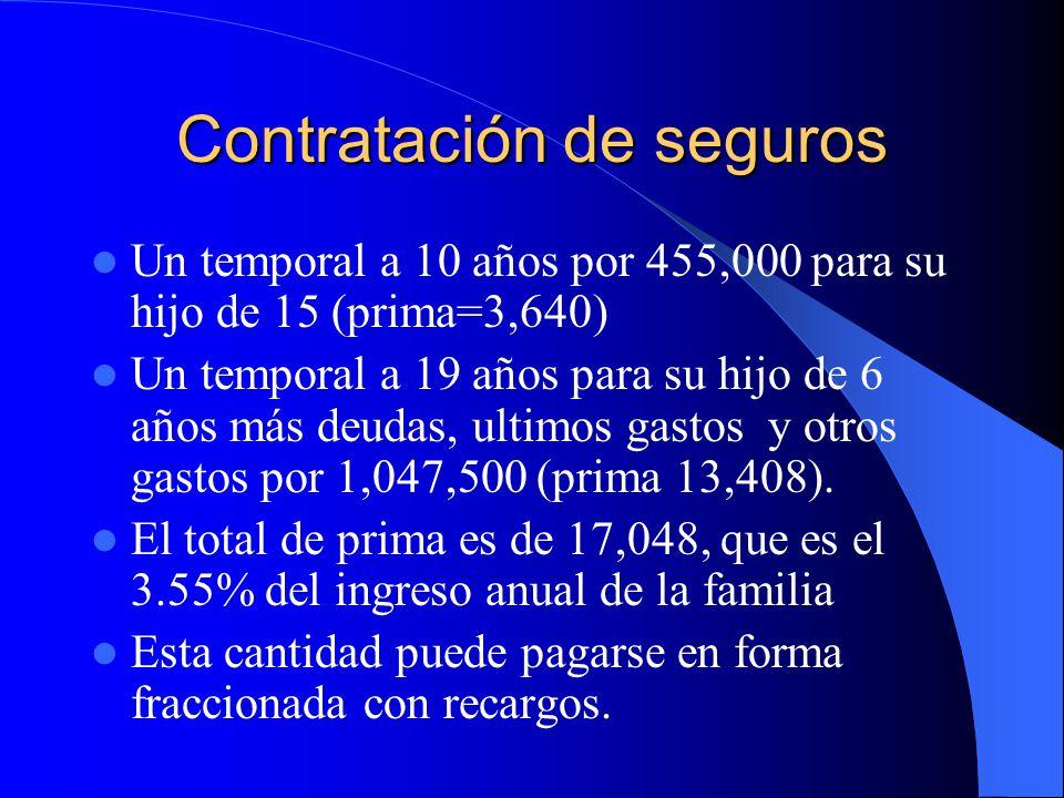 Necesidades de seguro Ingreso vitalicio para la viuda – Ingreso de 20,000, pero su ingreso mensual más la pension del IMSS por viudez podrían sumar este monto Otros ingresos para salud, vacaciones, etc.