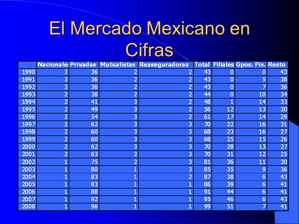 Marco de regulación La Comisión Nacional de Seguros y Fianzas (CNSF) es el órgano facultado por la SHCP para vigilar la operación de las compañía de seguros en México.