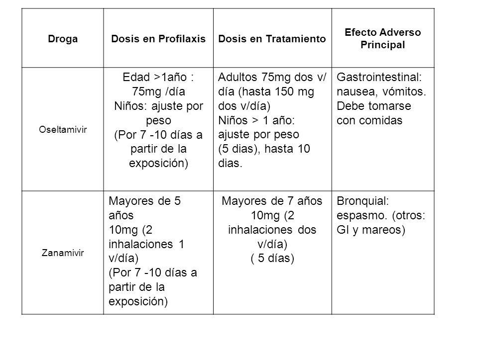 DrogaDosis en ProfilaxisDosis en Tratamiento Efecto Adverso Principal Oseltamivir Edad >1año : 75mg /día Niños: ajuste por peso (Por 7 -10 días a partir de la exposición) Adultos 75mg dos v/ día (hasta 150 mg dos v/día) Niños > 1 año: ajuste por peso (5 dias), hasta 10 dias.