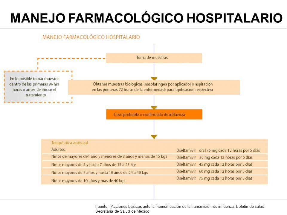 MANEJO FARMACOLÓGICO HOSPITALARIO Fuente: Acciones básicas ante la intensificación de la transmisión de influenza, boletín de salud.