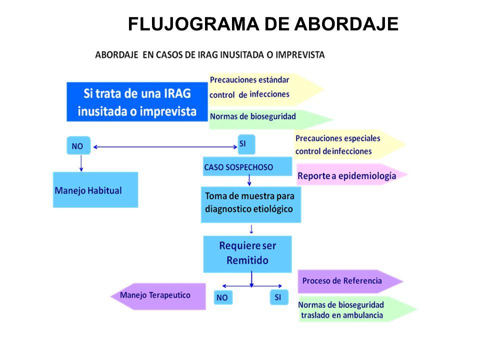 FLUJOGRAMA DE ABORDAJE