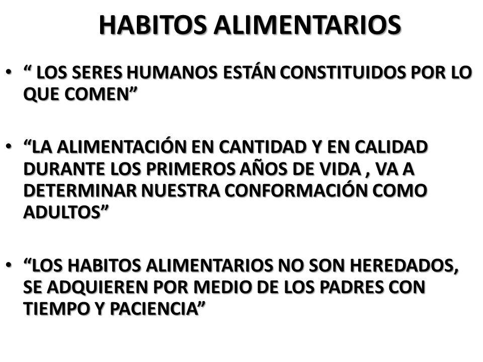 HABITOS ALIMENTARIOS LOS SERES HUMANOS ESTÁN CONSTITUIDOS POR LO QUE COMEN LOS SERES HUMANOS ESTÁN CONSTITUIDOS POR LO QUE COMEN LA ALIMENTACIÓN EN CANTIDAD Y EN CALIDAD DURANTE LOS PRIMEROS AÑOS DE VIDA, VA A DETERMINAR NUESTRA CONFORMACIÓN COMO ADULTOS LA ALIMENTACIÓN EN CANTIDAD Y EN CALIDAD DURANTE LOS PRIMEROS AÑOS DE VIDA, VA A DETERMINAR NUESTRA CONFORMACIÓN COMO ADULTOS LOS HABITOS ALIMENTARIOS NO SON HEREDADOS, SE ADQUIEREN POR MEDIO DE LOS PADRES CON TIEMPO Y PACIENCIA LOS HABITOS ALIMENTARIOS NO SON HEREDADOS, SE ADQUIEREN POR MEDIO DE LOS PADRES CON TIEMPO Y PACIENCIA