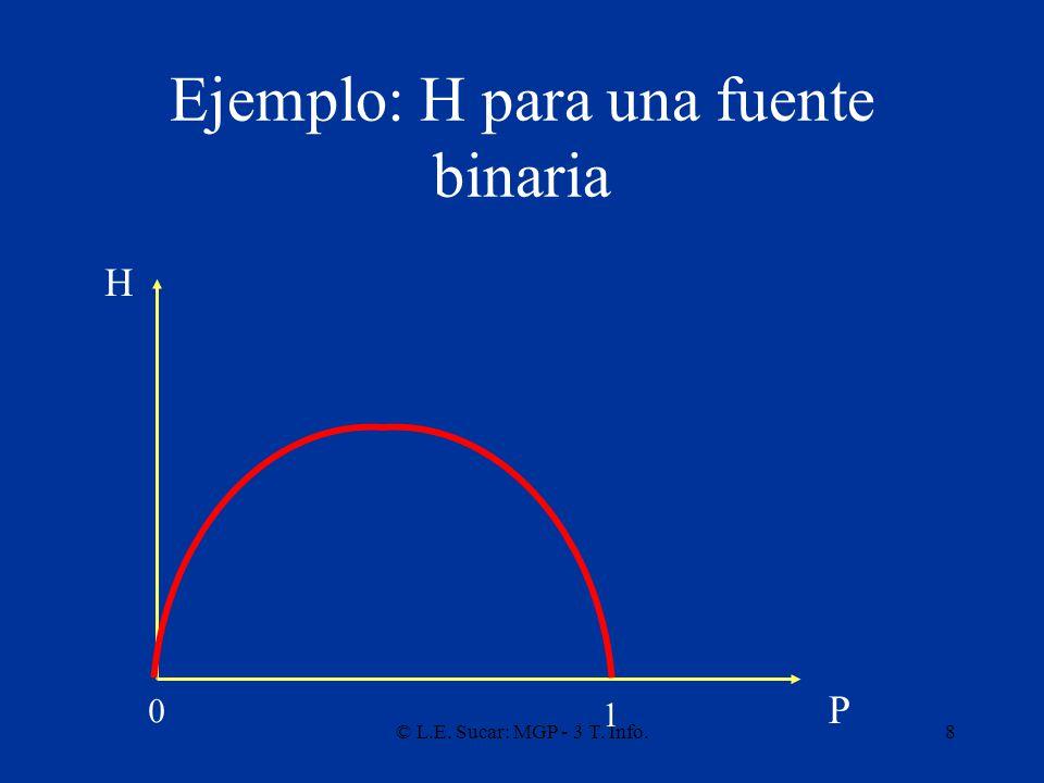 © L.E. Sucar: MGP - 3 T. Info.8 Ejemplo: H para una fuente binaria H P 0 1