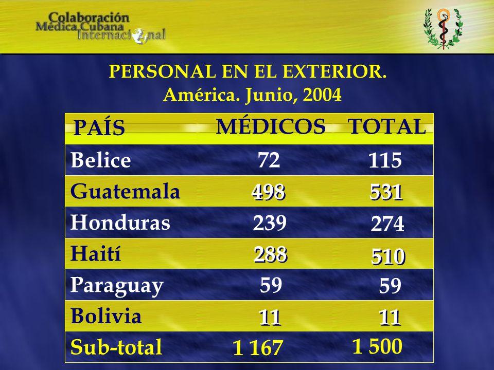 TOTAL MÉDICOSCONTINENTES América Asia África T O T A L PERSONAL EN EL EXTERIOR Junio, 2004 1 167 28 1 012 1 500 28 1 324 2 207 2 852