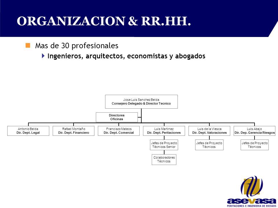 ORGANIZACION & RR.HH.