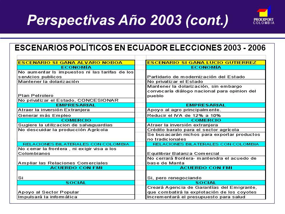 PROEXPORT C O L O M B I A ESCENARIOS POLÍTICOS EN ECUADOR ELECCIONES 2003 - 2006 Perspectivas Año 2003 (cont.)