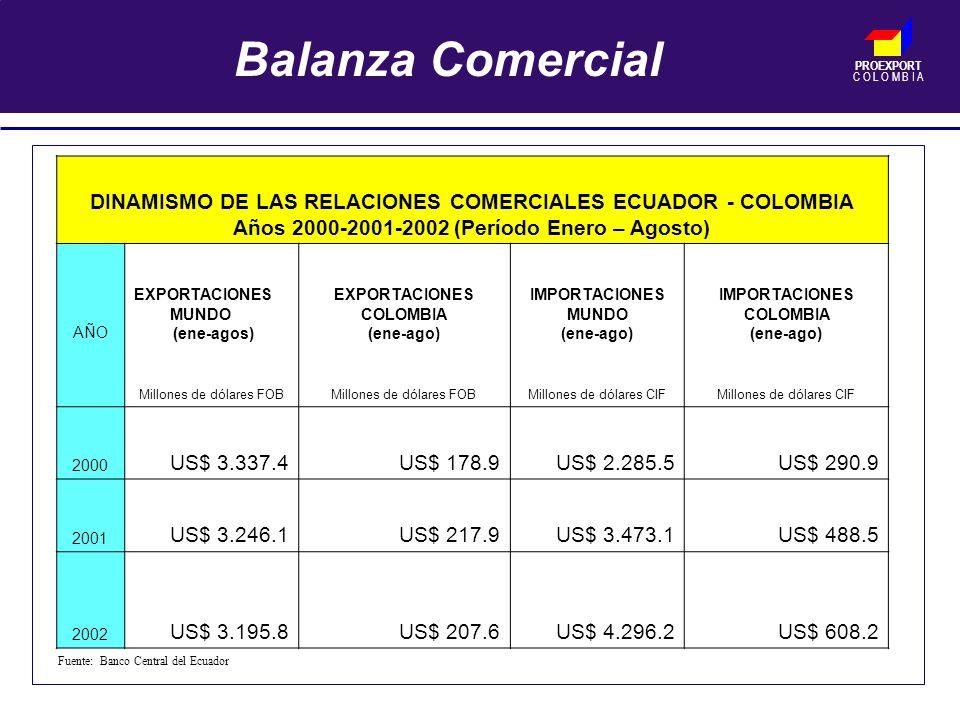 PROEXPORT C O L O M B I A Balanza Comercial DINAMISMO DE LAS RELACIONES COMERCIALES ECUADOR - COLOMBIA Años 2000-2001-2002 (Período Enero – Agosto) AÑO EXPORTACIONES MUNDO (ene-agos) EXPORTACIONES COLOMBIA (ene-ago) IMPORTACIONES MUNDO (ene-ago) IMPORTACIONES COLOMBIA (ene-ago) Millones de dólares FOB Millones de dólares CIF 2000 US$ 3.337.4US$ 178.9US$ 2.285.5US$ 290.9 2001 US$ 3.246.1US$ 217.9US$ 3.473.1US$ 488.5 2002 US$ 3.195.8US$ 207.6US$ 4.296.2US$ 608.2 Fuente: Banco Central del Ecuador