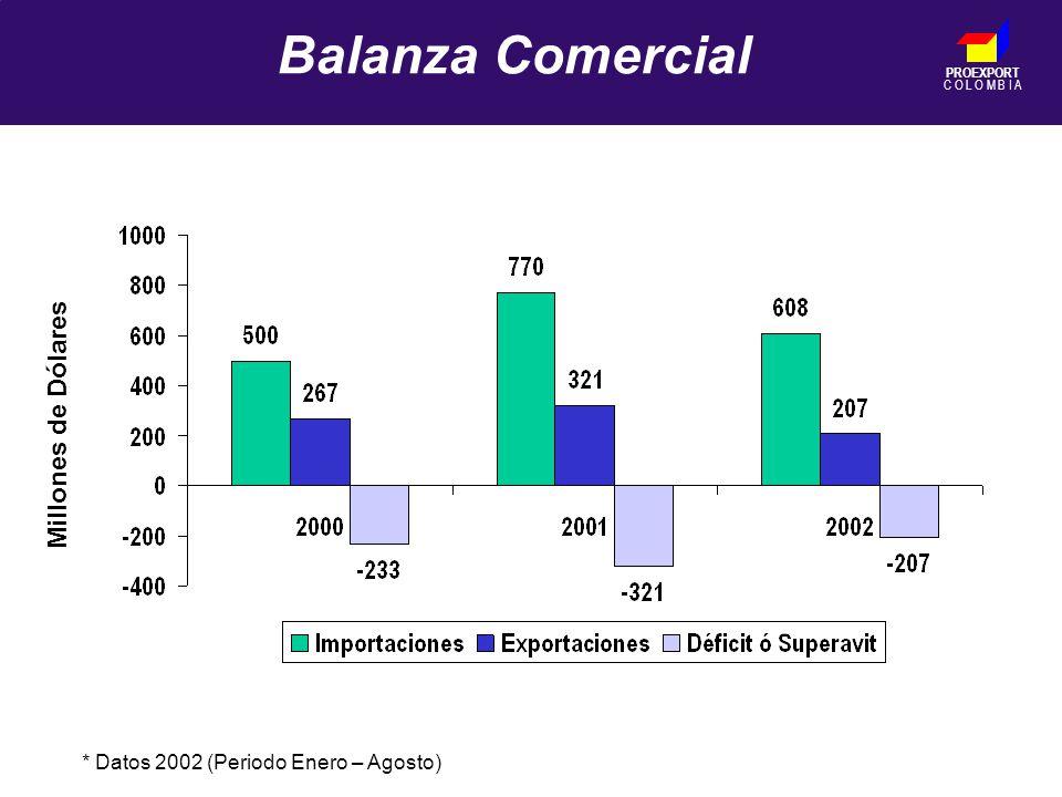 PROEXPORT C O L O M B I A Balanza Comercial Millones de Dólares * Datos 2002 (Periodo Enero – Agosto)