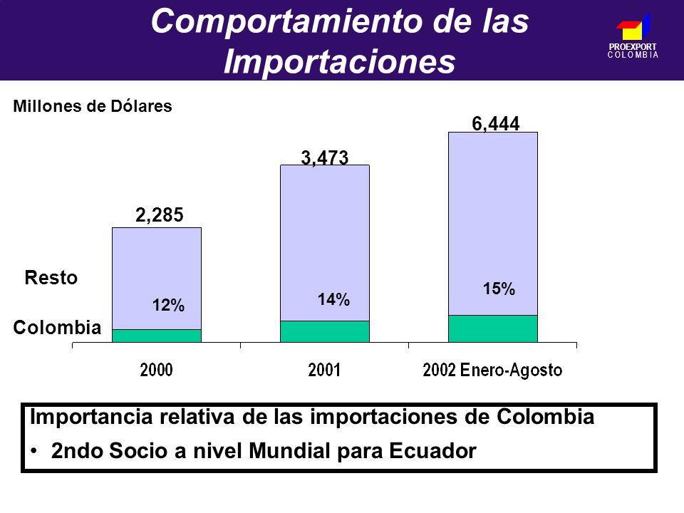 PROEXPORT C O L O M B I A Comportamiento de las Importaciones Importancia relativa de las importaciones de Colombia 2ndo Socio a nivel Mundial para Ecuador 12% 14% 15% Colombia 3,473 6,444 2,285 Millones de Dólares Resto