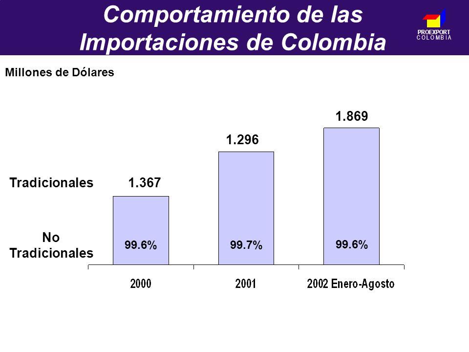 PROEXPORT C O L O M B I A Comportamiento de las Importaciones de Colombia 99.6%99.7% 99.6% 1.296 1.869 1.367 Millones de Dólares Tradicionales No Tradicionales
