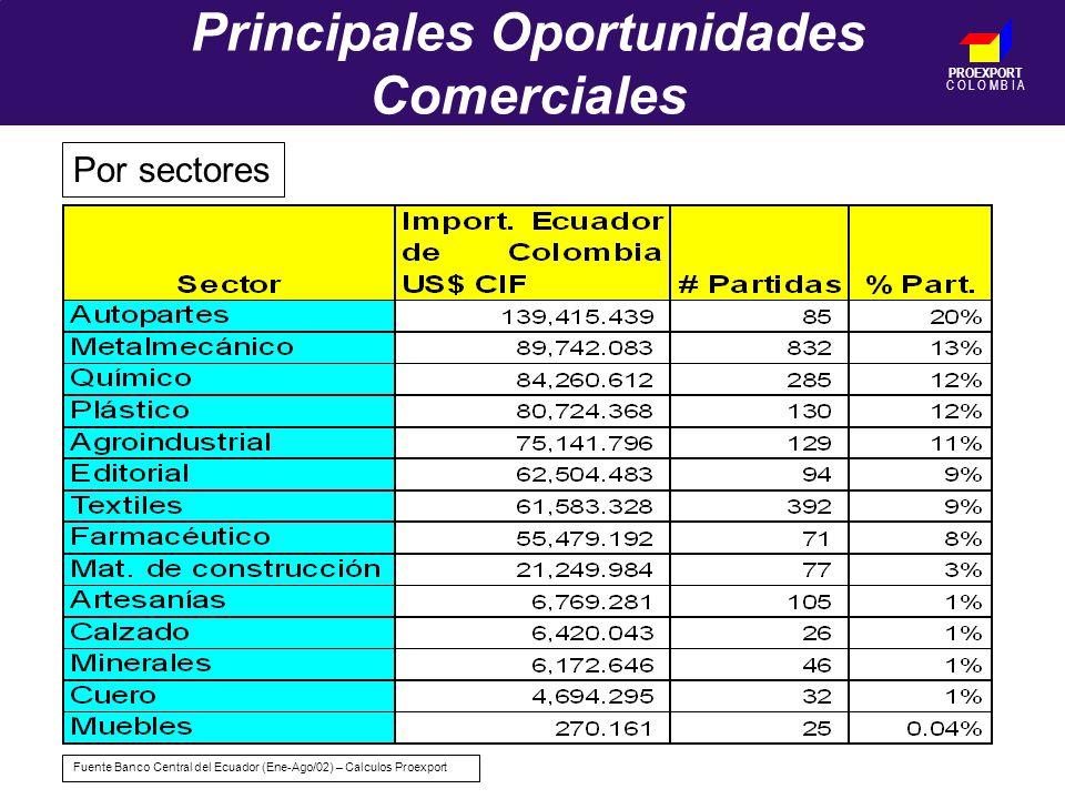 PROEXPORT C O L O M B I A Principales Oportunidades Comerciales Por sectores Fuente Banco Central del Ecuador (Ene-Ago/02) – Calculos Proexport