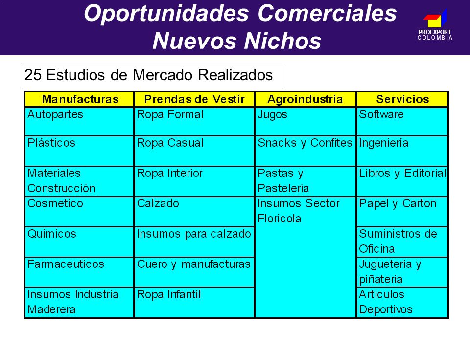 PROEXPORT C O L O M B I A Oportunidades Comerciales Nuevos Nichos 25 Estudios de Mercado Realizados