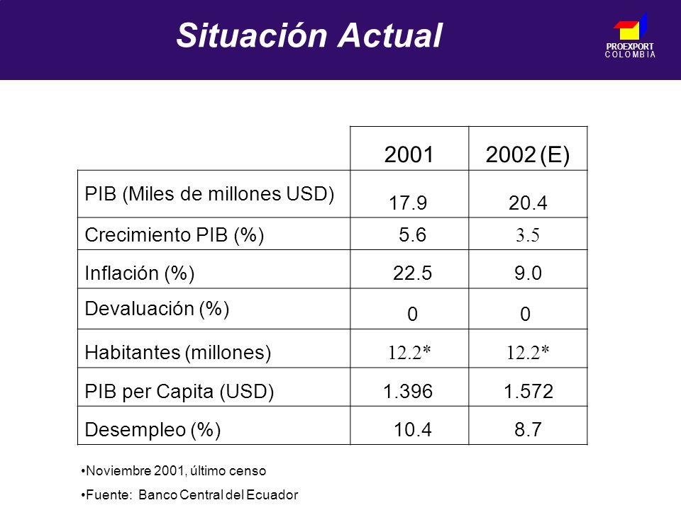 PROEXPORT C O L O M B I A Situación Actual 20012002 (E) PIB (Miles de millones USD) 17.9 20.4 Crecimiento PIB (%) 5.6 3.5 Inflación (%) 22.59.0 Devaluación (%) 00 Habitantes (millones) 12.2* PIB per Capita (USD)1.396 1.572 Desempleo (%) 10.48.7 Noviembre 2001, último censo Fuente: Banco Central del Ecuador