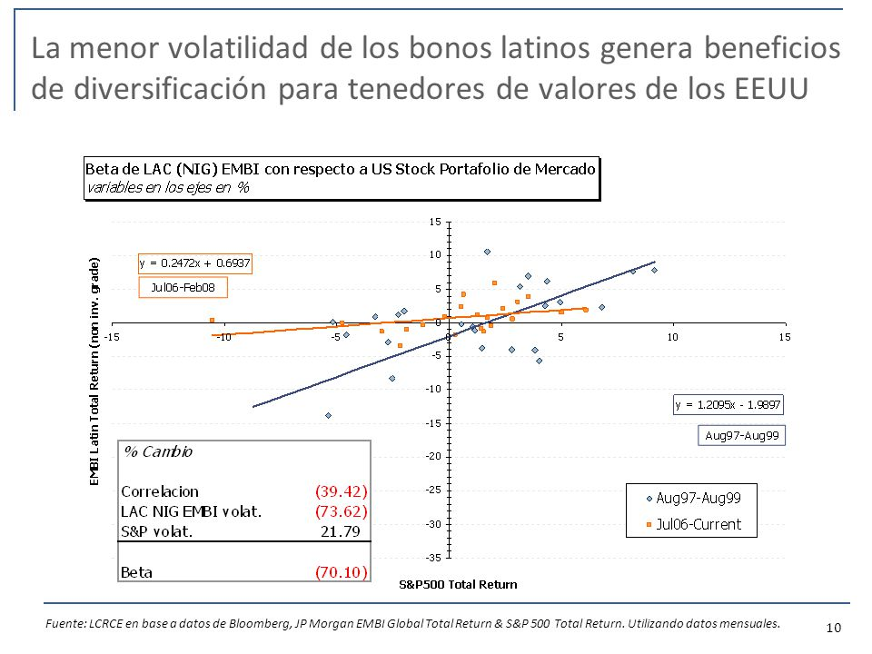 10 La menor volatilidad de los bonos latinos genera beneficios de diversificación para tenedores de valores de los EEUU Fuente: LCRCE en base a datos de Bloomberg, JP Morgan EMBI Global Total Return & S&P 500 Total Return.