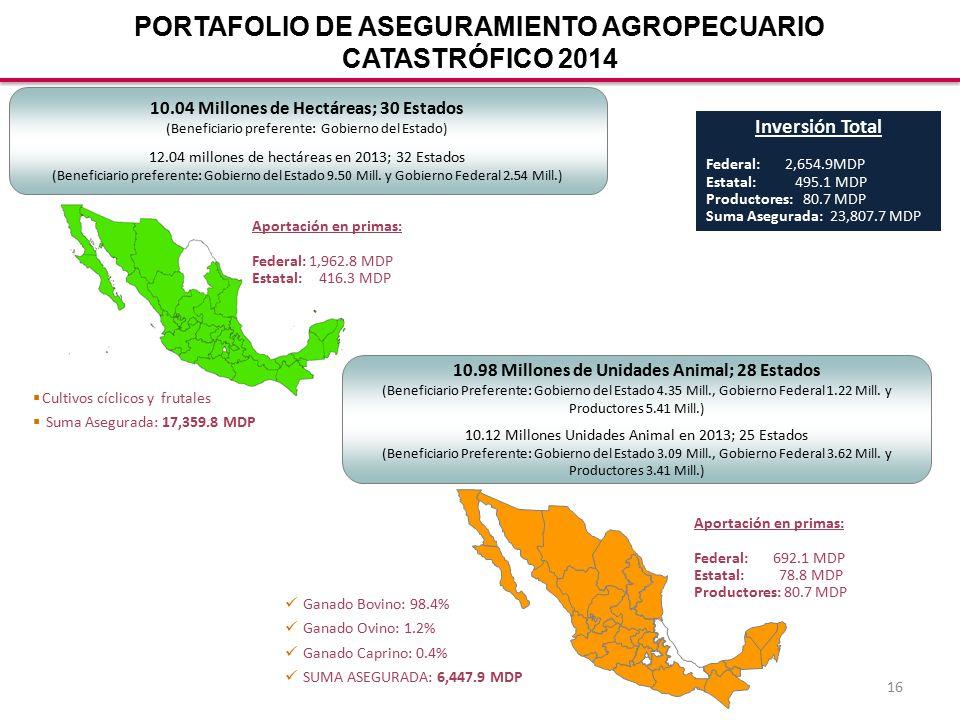 16 10.04 Millones de Hectáreas; 30 Estados (Beneficiario preferente: Gobierno del Estado) 12.04 millones de hectáreas en 2013; 32 Estados (Beneficiario preferente: Gobierno del Estado 9.50 Mill.
