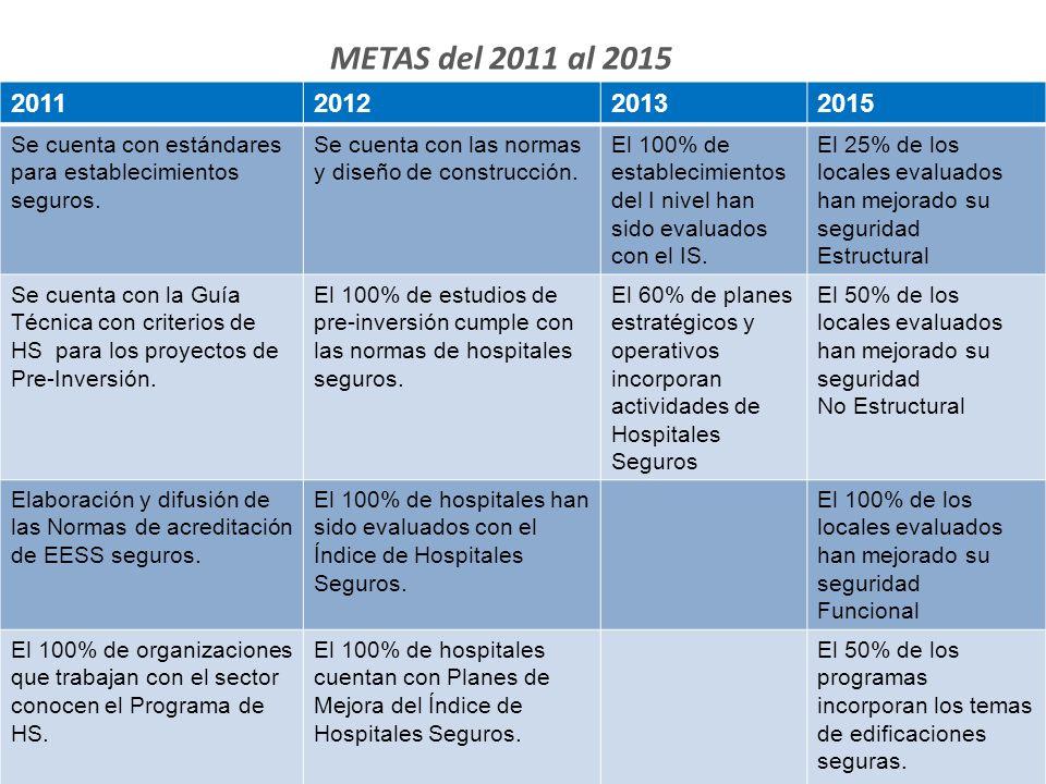 METAS del 2011 al 2015 2011201220132015 Se cuenta con estándares para establecimientos seguros.