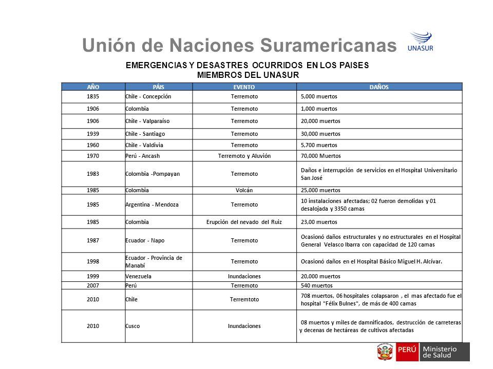 Unión de Naciones Suramericanas EMERGENCIAS Y DESASTRES OCURRIDOS EN LOS PAISES MIEMBROS DEL UNASUR AÑOPÁISEVENTODAÑOS 1835Chile - ConcepciónTerremoto 5,000 muertos 1906ColombiaTerremoto 1,000 muertos 1906Chile - ValparaísoTerremoto 20,000 muertos 1939Chile - SantiagoTerremoto 30,000 muertos 1960Chile - ValdiviaTerremoto 5,700 muertos 1970Perú - AncashTerremoto y Aluvión 70,000 Muertos 1983Colombia -PompayanTerremoto Daños e interrupción de servicios en el Hospital Universitario San José 1985ColombiaVolcán 25,000 muertos 1985Argentina - MendozaTerremoto 10 instalaciones afectadas; 02 fueron demolidas y 01 desalojada y 3350 camas 1985ColombiaErupción del nevado del Ruiz 23,00 muertos 1987Ecuador - NapoTerremoto Ocasionó daños estructurales y no estructurales en el Hospital General Velasco Ibarra con capacidad de 120 camas 1998 Ecuador - Provincia de Manabí Terremoto Ocasionó daños en el Hospital Básico Miguel H.