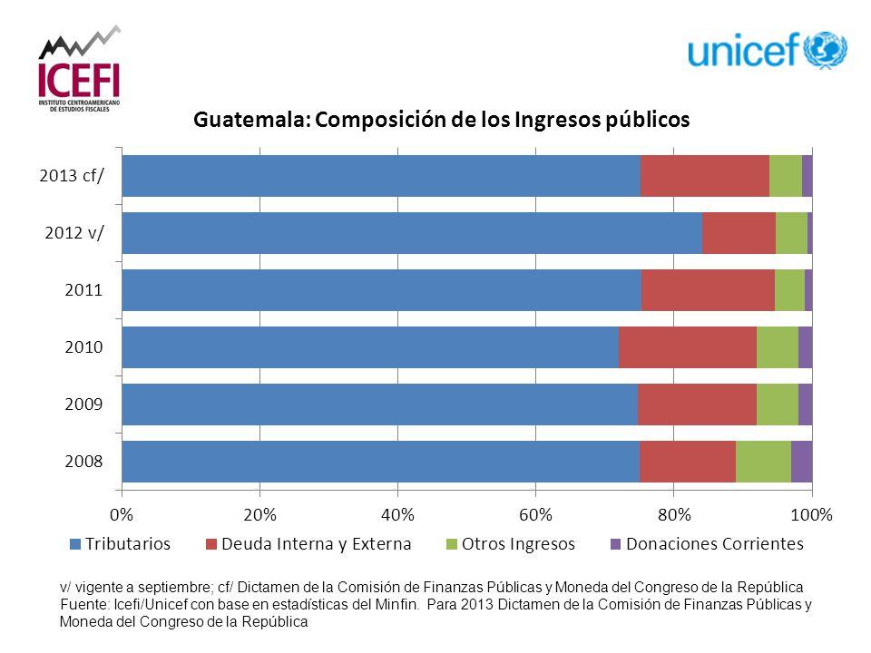 v/ vigente a septiembre; cf/ Dictamen de la Comisión de Finanzas Públicas y Moneda del Congreso de la República Fuente: Icefi/Unicef con base en estadísticas del Minfin.