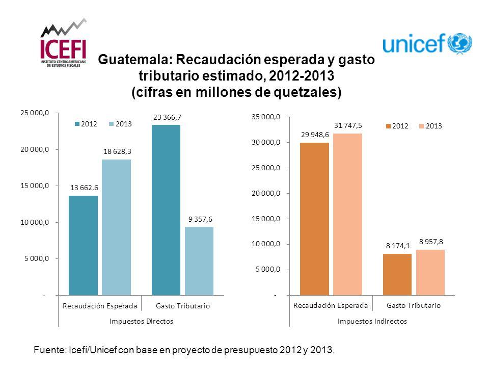 Fuente: Icefi/Unicef con base en proyecto de presupuesto 2012 y 2013.