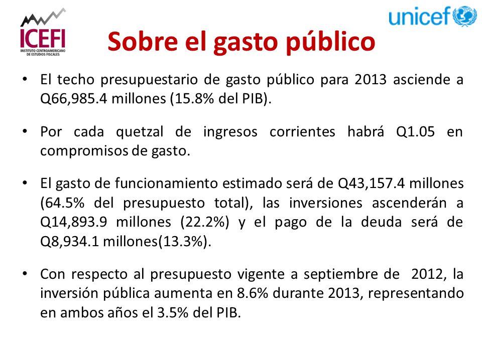 Sobre el gasto público El techo presupuestario de gasto público para 2013 asciende a Q66,985.4 millones (15.8% del PIB).