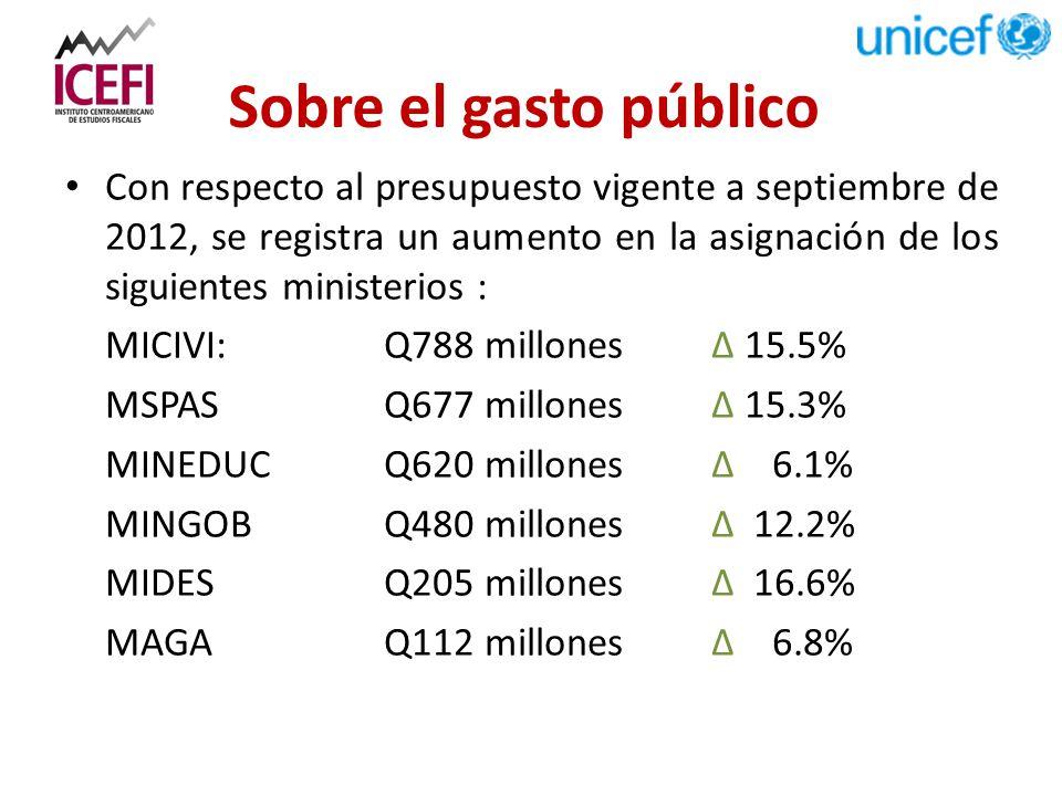 Sobre el gasto público Con respecto al presupuesto vigente a septiembre de 2012, se registra un aumento en la asignación de los siguientes ministerios : MICIVI:Q788 millones ∆ 15.5% MSPAS Q677 millones ∆ 15.3% MINEDUC Q620 millones ∆ 6.1% MINGOB Q480 millones ∆ 12.2% MIDES Q205 millones ∆ 16.6% MAGAQ112 millones ∆ 6.8%