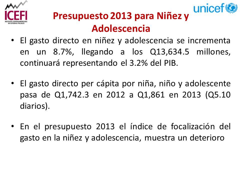 Presupuesto 2013 para Niñez y Adolescencia El gasto directo en niñez y adolescencia se incrementa en un 8.7%, llegando a los Q13,634.5 millones, continuará representando el 3.2% del PIB.