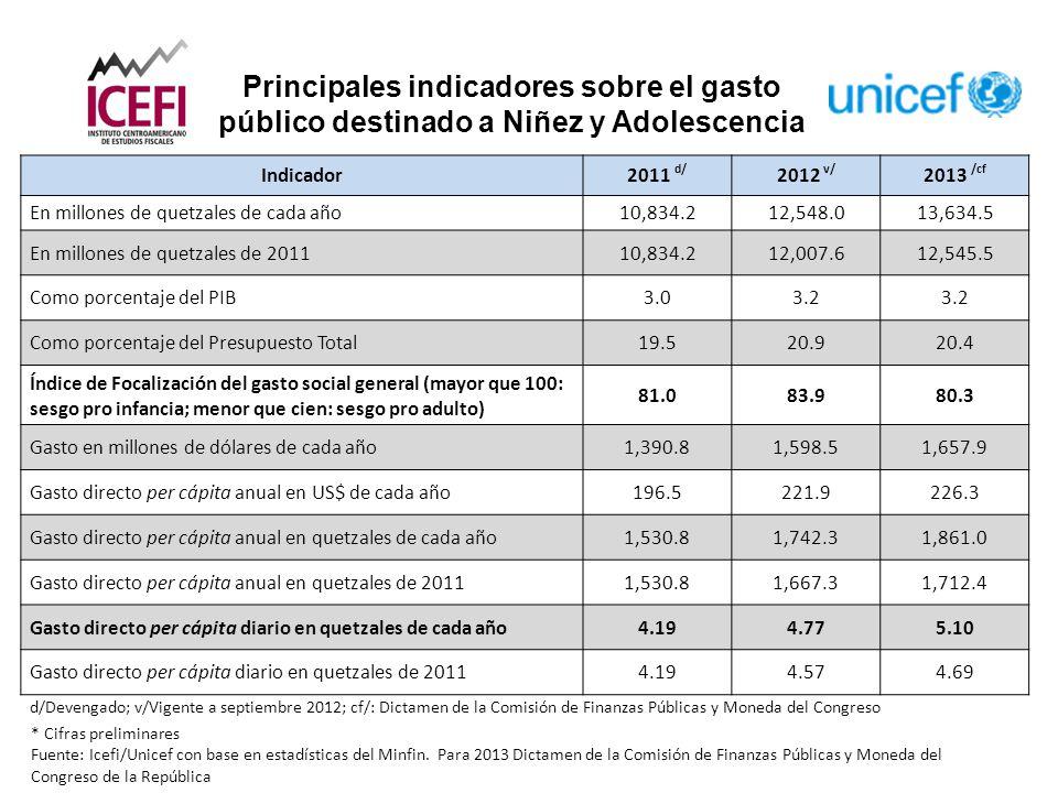 Principales indicadores sobre el gasto público destinado a Niñez y Adolescencia * Cifras preliminares Fuente: Icefi/Unicef con base en estadísticas del Minfin.