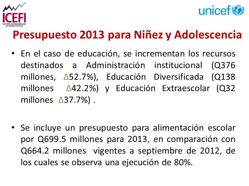 En el caso de educación, se incrementan los recursos destinados a Administración institucional (Q376 millones, ∆52.7%), Educación Diversificada (Q138 millones ∆42.2%) y Educación Extraescolar (Q32 millones ∆37.7%).