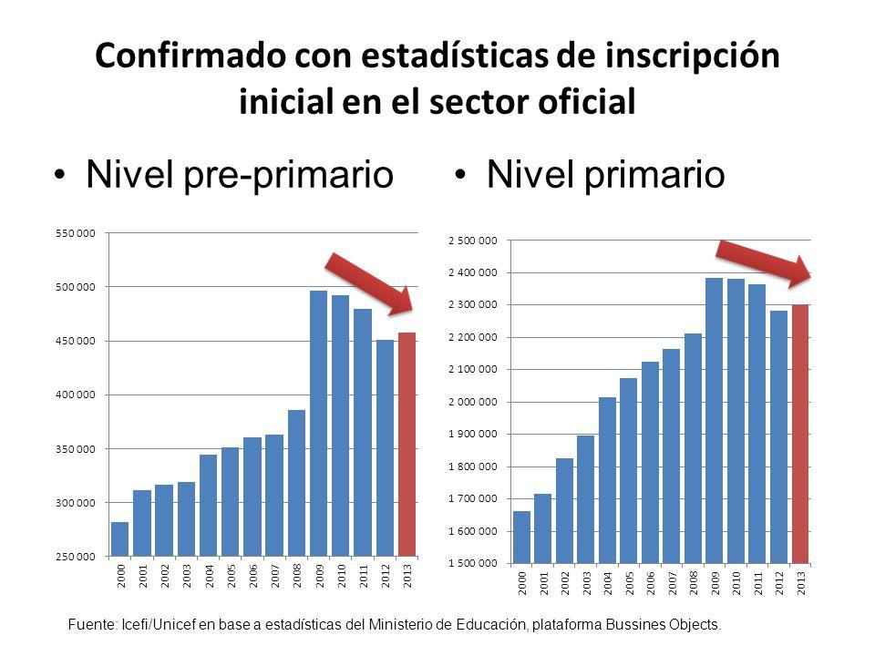 Confirmado con estadísticas de inscripción inicial en el sector oficial Nivel pre-primarioNivel primario Fuente: Icefi/Unicef en base a estadísticas del Ministerio de Educación, plataforma Bussines Objects.