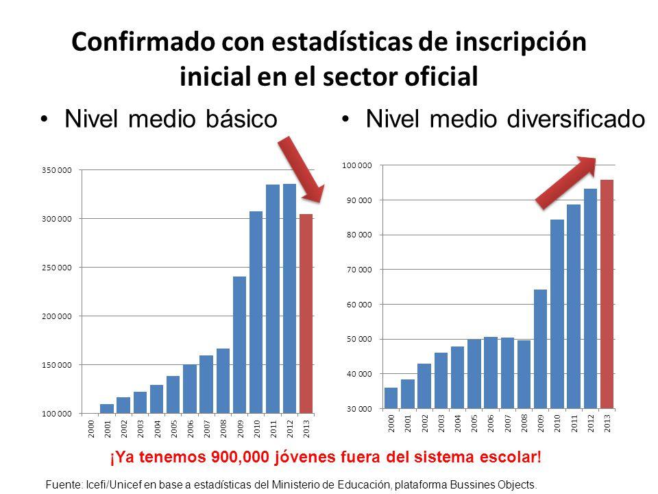 Confirmado con estadísticas de inscripción inicial en el sector oficial Nivel medio básicoNivel medio diversificado ¡Ya tenemos 900,000 jóvenes fuera del sistema escolar.