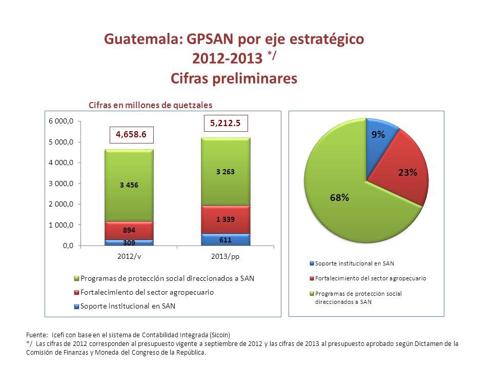Guatemala: GPSAN por eje estratégico 2012-2013 */ Cifras preliminares Cifras en millones de quetzales 4,658.6 5,212.5 Fuente: Icefi con base en el sistema de Contabilidad Integrada (Sicoin) */ Las cifras de 2012 corresponden al presupuesto vigente a septiembre de 2012 y las cifras de 2013 al presupuesto aprobado según Dictamen de la Comisión de Finanzas y Moneda del Congreso de la República.