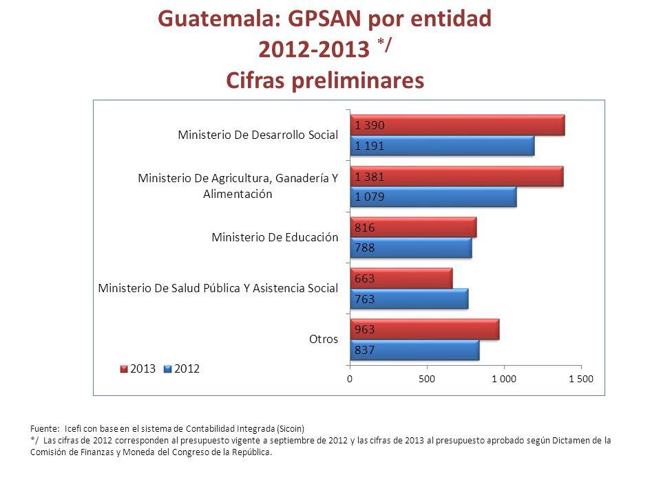 Guatemala: GPSAN por entidad 2012-2013 */ Cifras preliminares Fuente: Icefi con base en el sistema de Contabilidad Integrada (Sicoin) */ Las cifras de 2012 corresponden al presupuesto vigente a septiembre de 2012 y las cifras de 2013 al presupuesto aprobado según Dictamen de la Comisión de Finanzas y Moneda del Congreso de la República.