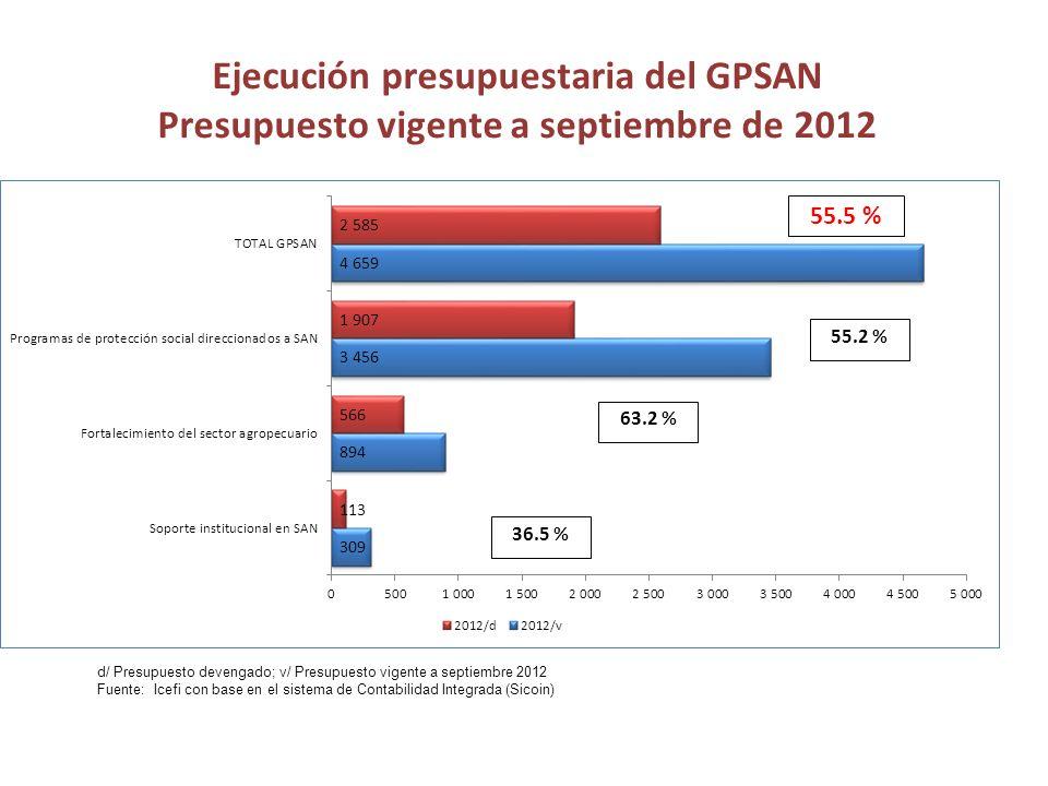 Ejecución presupuestaria del GPSAN Presupuesto vigente a septiembre de 2012 55.5 % 55.2 % 63.2 % 36.5 % d/ Presupuesto devengado; v/ Presupuesto vigente a septiembre 2012 Fuente: Icefi con base en el sistema de Contabilidad Integrada (Sicoin)