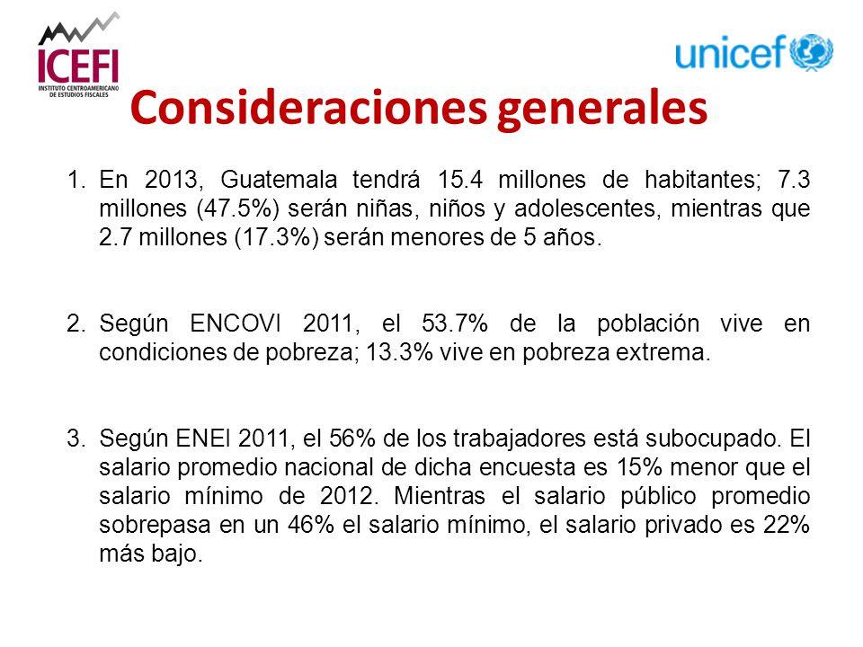 1.En 2013, Guatemala tendrá 15.4 millones de habitantes; 7.3 millones (47.5%) serán niñas, niños y adolescentes, mientras que 2.7 millones (17.3%) serán menores de 5 años.