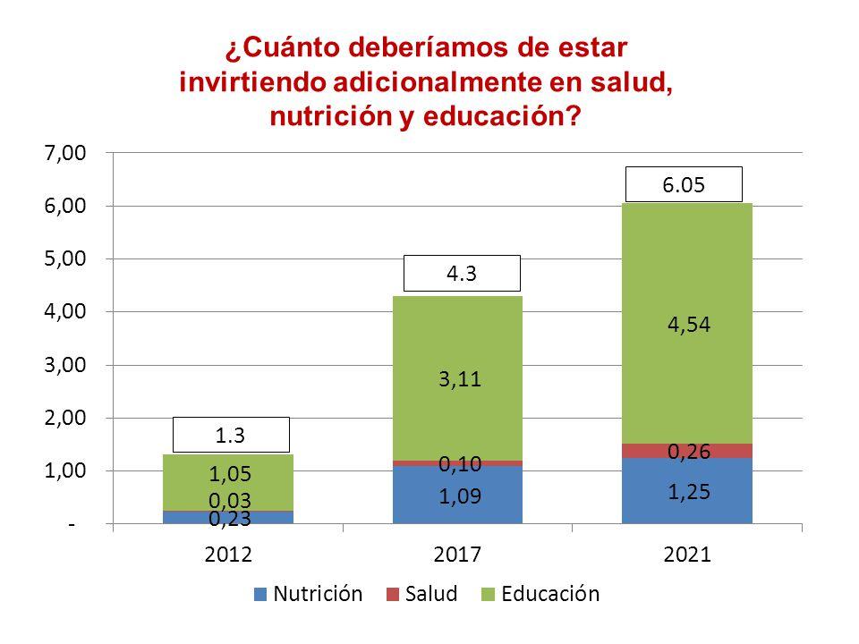 ¿Cuánto deberíamos de estar invirtiendo adicionalmente en salud, nutrición y educación