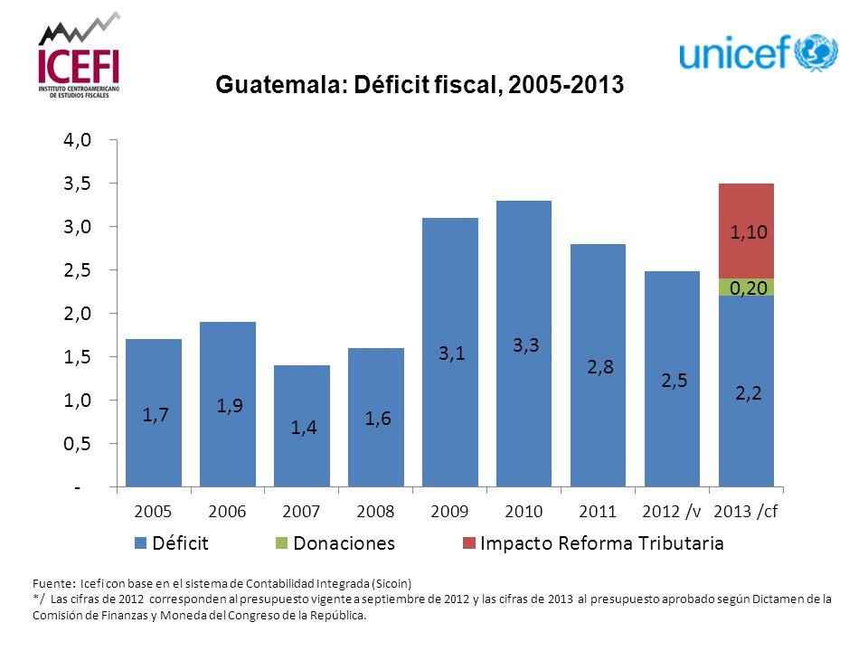 Guatemala: Déficit fiscal, 2005-2013 Fuente: Icefi con base en el sistema de Contabilidad Integrada (Sicoin) */ Las cifras de 2012 corresponden al presupuesto vigente a septiembre de 2012 y las cifras de 2013 al presupuesto aprobado según Dictamen de la Comisión de Finanzas y Moneda del Congreso de la República.