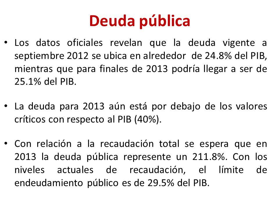 Deuda pública Los datos oficiales revelan que la deuda vigente a septiembre 2012 se ubica en alrededor de 24.8% del PIB, mientras que para finales de 2013 podría llegar a ser de 25.1% del PIB.