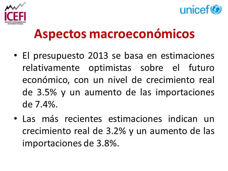 Aspectos macroeconómicos El presupuesto 2013 se basa en estimaciones relativamente optimistas sobre el futuro económico, con un nivel de crecimiento real de 3.5% y un aumento de las importaciones de 7.4%.