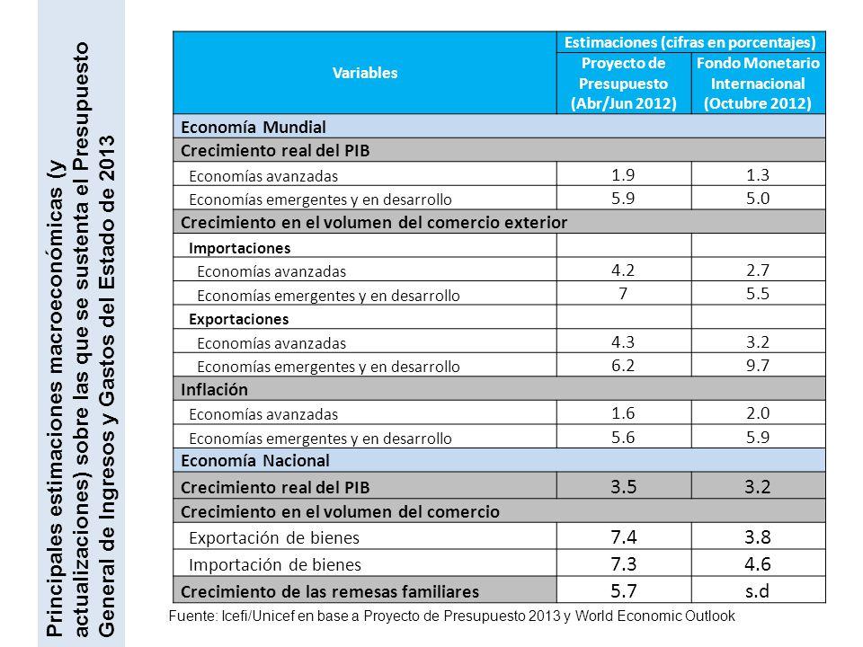 Principales estimaciones macroeconómicas (y actualizaciones) sobre las que se sustenta el Presupuesto General de Ingresos y Gastos del Estado de 2013 Variables Estimaciones (cifras en porcentajes) Proyecto de Presupuesto (Abr/Jun 2012) Fondo Monetario Internacional (Octubre 2012) Economía Mundial Crecimiento real del PIB Economías avanzadas 1.91.3 Economías emergentes y en desarrollo 5.95.0 Crecimiento en el volumen del comercio exterior Importaciones Economías avanzadas 4.22.7 Economías emergentes y en desarrollo 75.5 Exportaciones Economías avanzadas 4.33.2 Economías emergentes y en desarrollo 6.29.7 Inflación Economías avanzadas 1.62.0 Economías emergentes y en desarrollo 5.65.9 Economía Nacional Crecimiento real del PIB 3.53.2 Crecimiento en el volumen del comercio Exportación de bienes 7.43.8 Importación de bienes 7.34.6 Crecimiento de las remesas familiares 5.7s.d Fuente: Icefi/Unicef en base a Proyecto de Presupuesto 2013 y World Economic Outlook